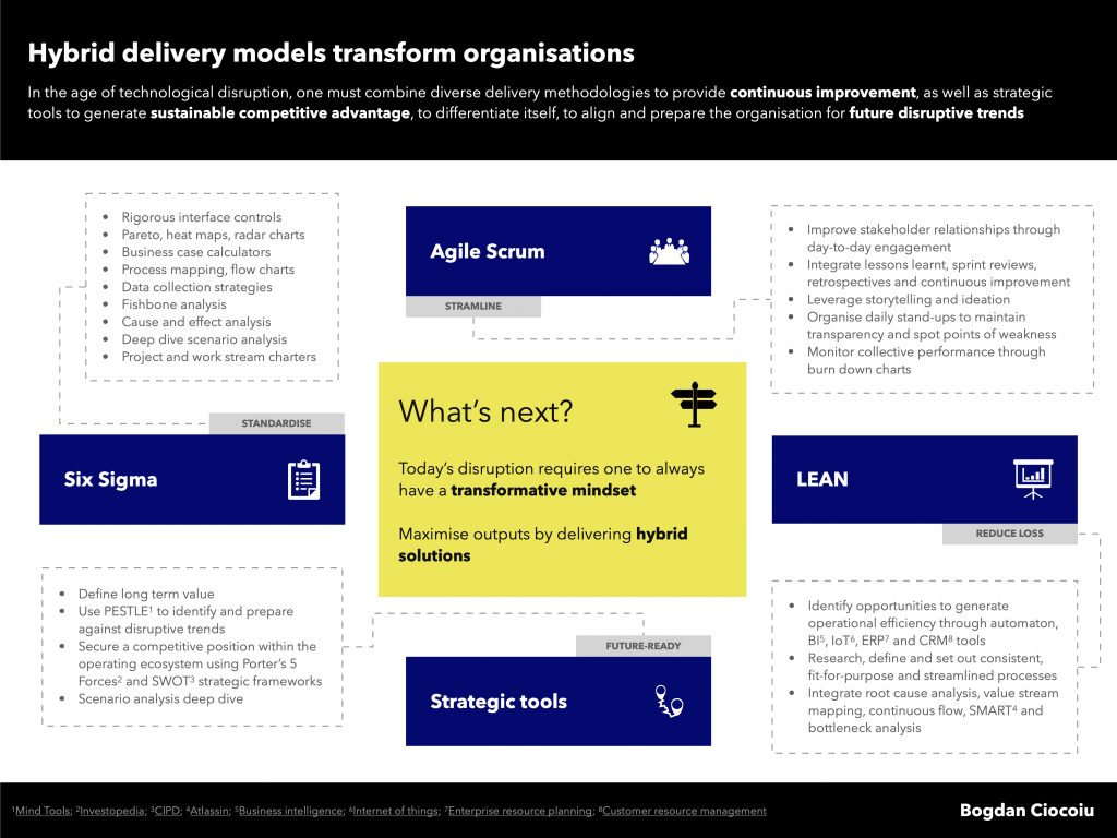 Hybrid delivery methodologies for organisation and business transformation
